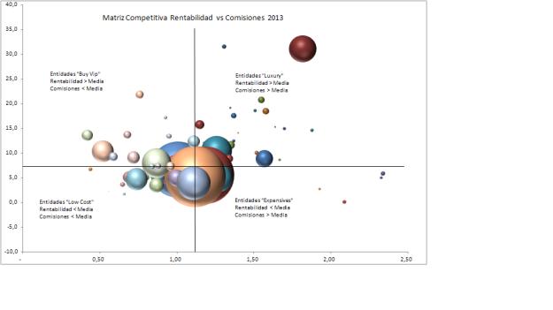 GraficoRentabilidadVsComisiones2013