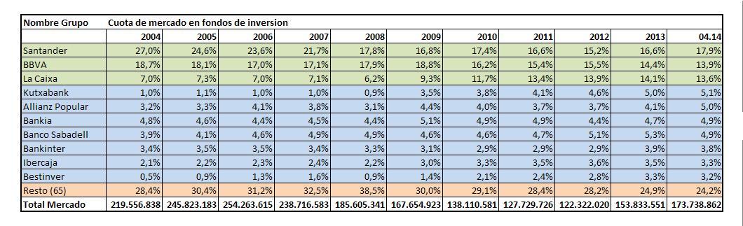 evoluciongrupos20042014%