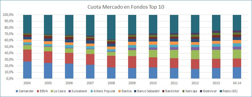 GraficoCuotaMercadoGrupos20042014