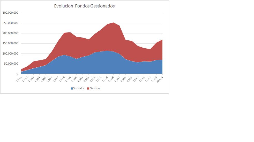GraficoFondosgestionados1991042014