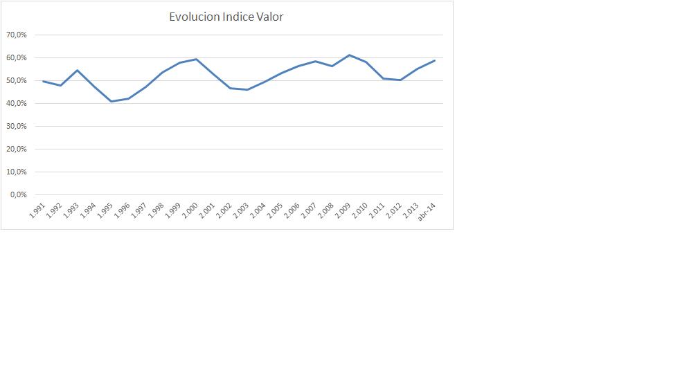 GraficoIndiceValor1991042014