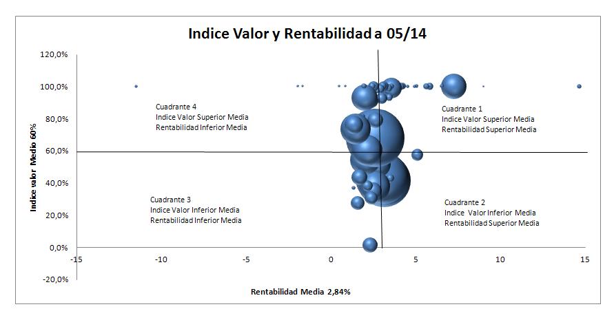 GraficoIndiceValorvsRentabilidad0514