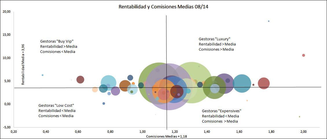 GraficoRentabilidadvsComisiones0814