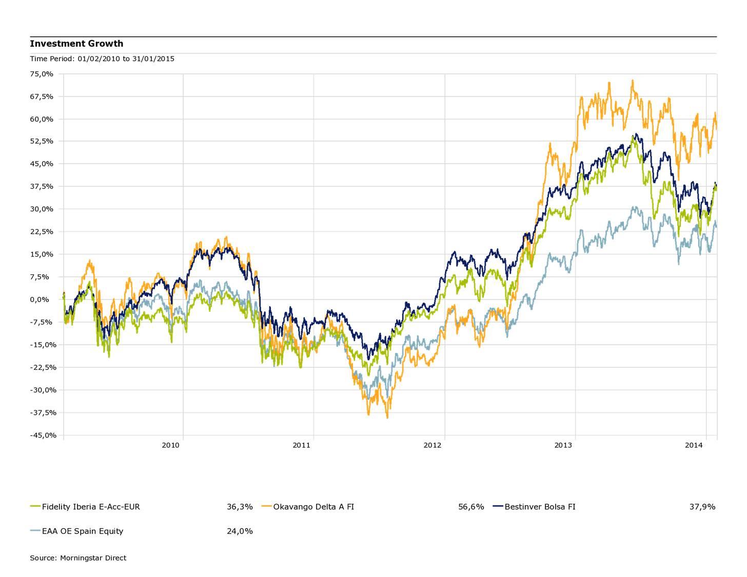 Gráfico Evolución Fondos Renta Variable ESPAÑA