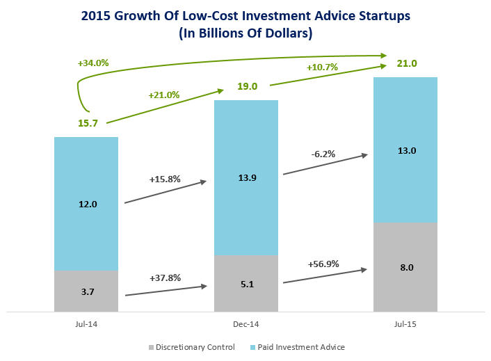 2015 Growth of Low-Cost Online Invesment Advice Startups_Chart