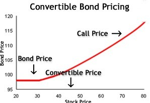 bonos-convertibles_foro