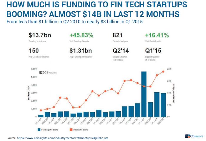 Funding-to-Fintech-graph