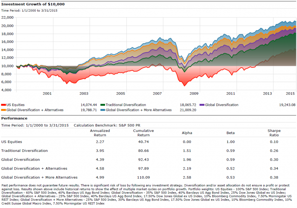 diversified_portfolio-1024x719