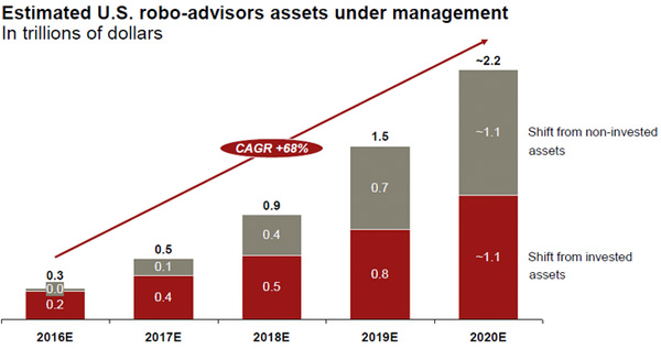 Estimates-US-robo-advisors-assets-under-management-16779