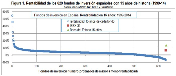 rentabilidad-fondos-espanoles-15-anos