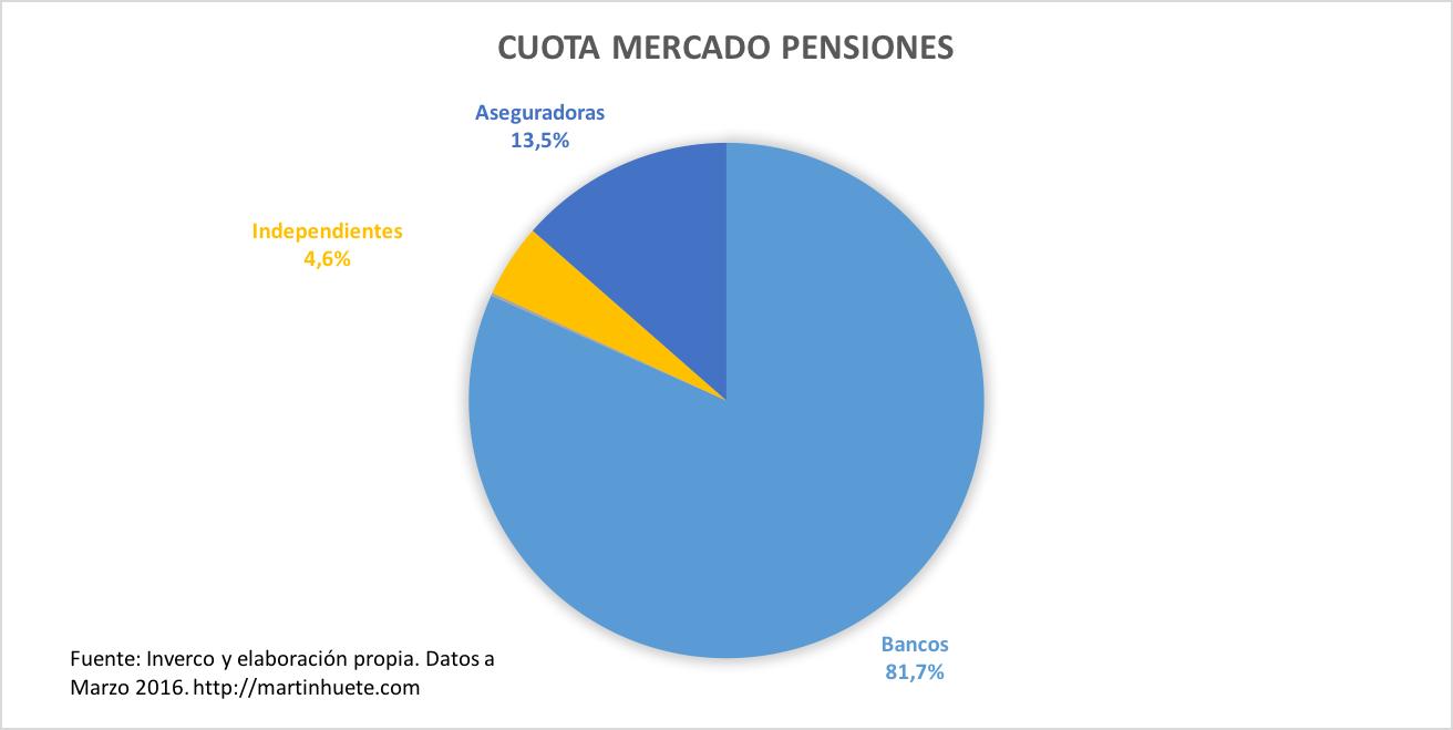 CuotaMercadoPensionesMarzo2016